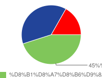 Poll result chart